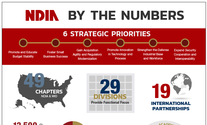 NDIA by the Numbers