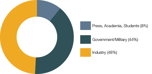 Graph showing attendance breakdown at 2018 S&ET Conference - 48% industry, 44% government, 8% other