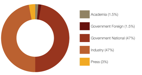 Pie Chart showing distribution of attendees