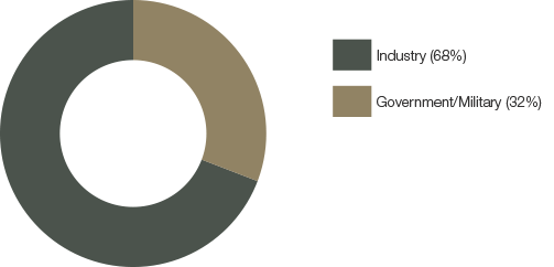 pie chart of industry vs government attendance in 2018