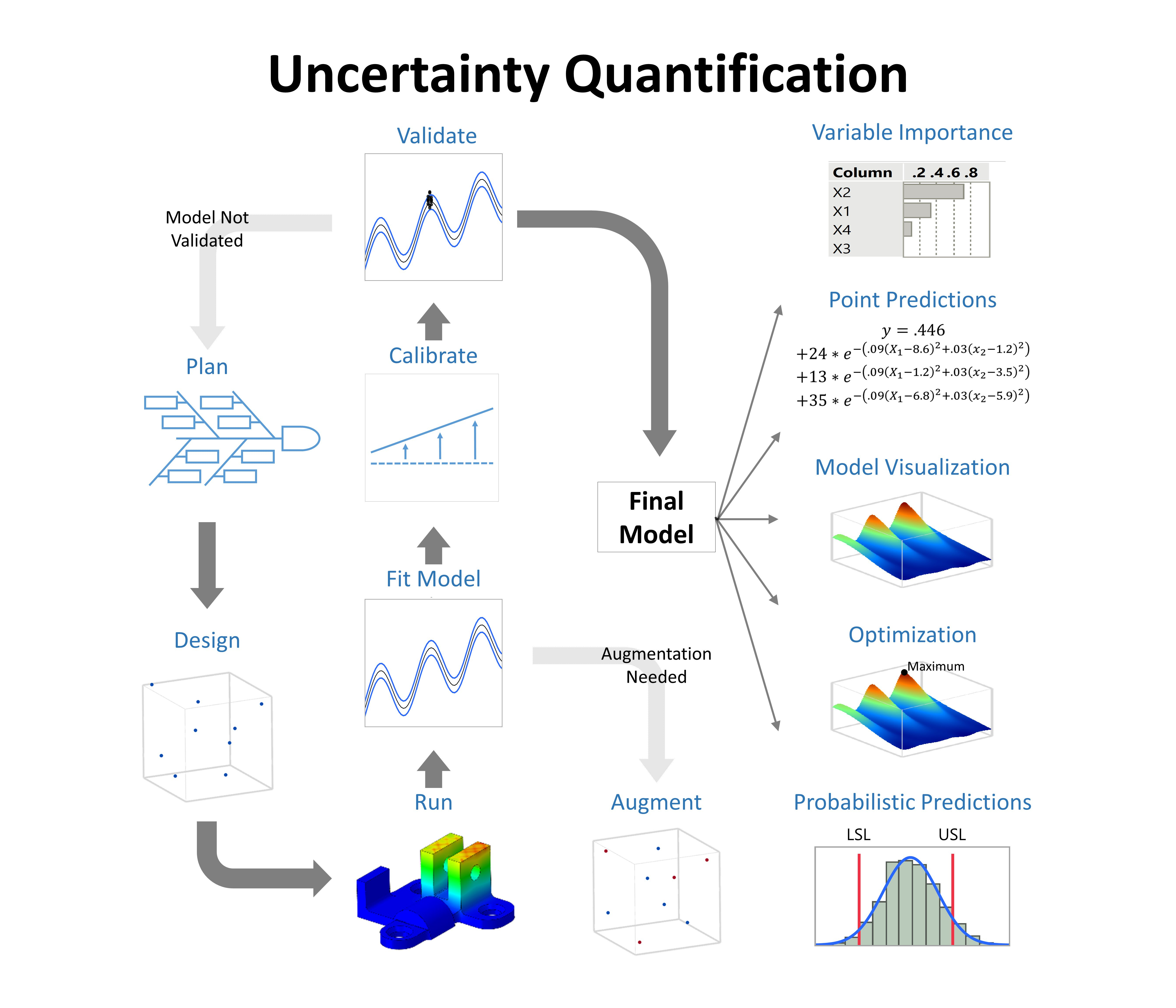 A flowchart-styled images depicting the overall flow of 'Uncertainty Quantification'. Includes images such as graphs, boxes, and x/y axis, and contains arrows moving from one area to another.