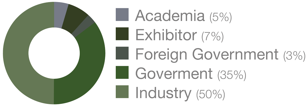 Image of pie graph. Pie graph shows proportion of attendees to this event, the Systems and Mission Engineering Conference, each year. The breakdown includes: Academia (5%), Exhibitor (7%), Foreign Government (3%), Government (35%), and Industry (50%).