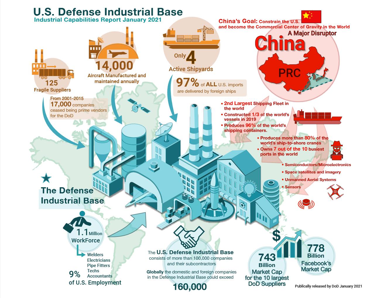 2020 Industrial Capabilities Report